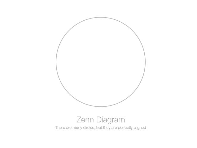 Zen Diagram