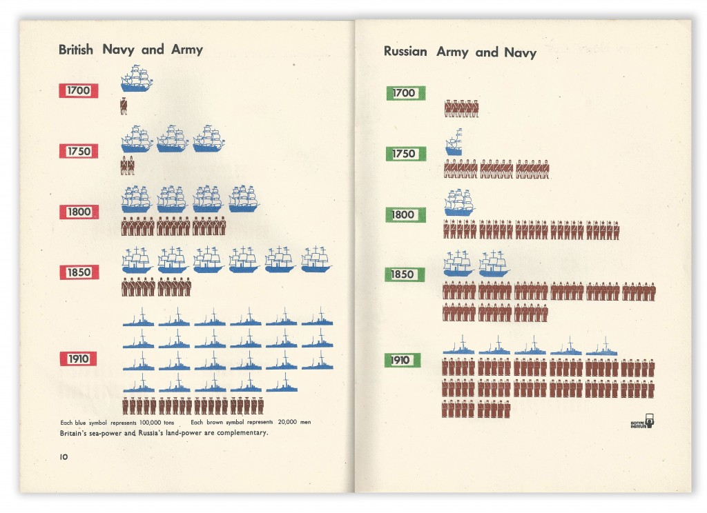 Isotype 10 Landsmen and Seamen by Maurice Lovell