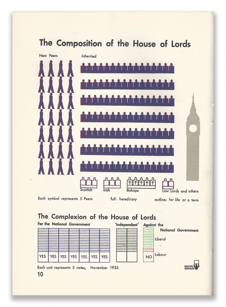 Isotype Infographics Page 10 Our Two Democracies At Work by K B Smellie