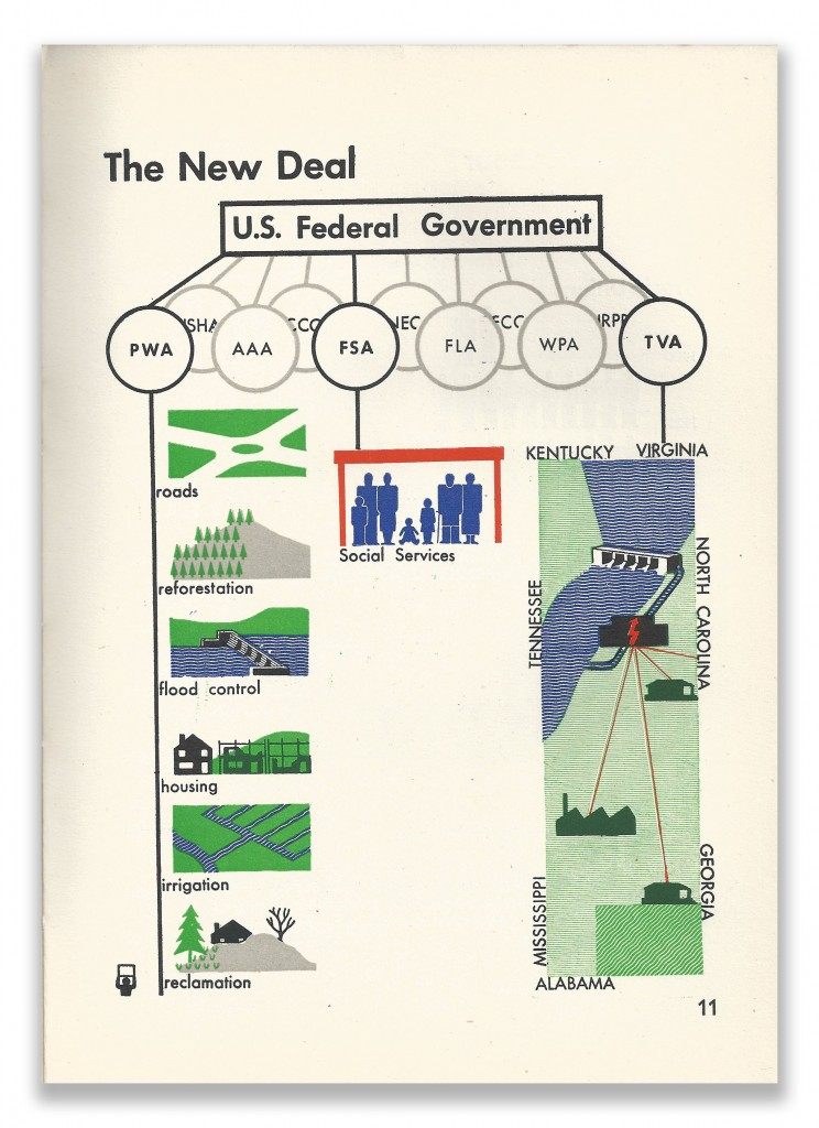Isotype Infographics Page 11 Our Two Democracies At Work by K B Smellie