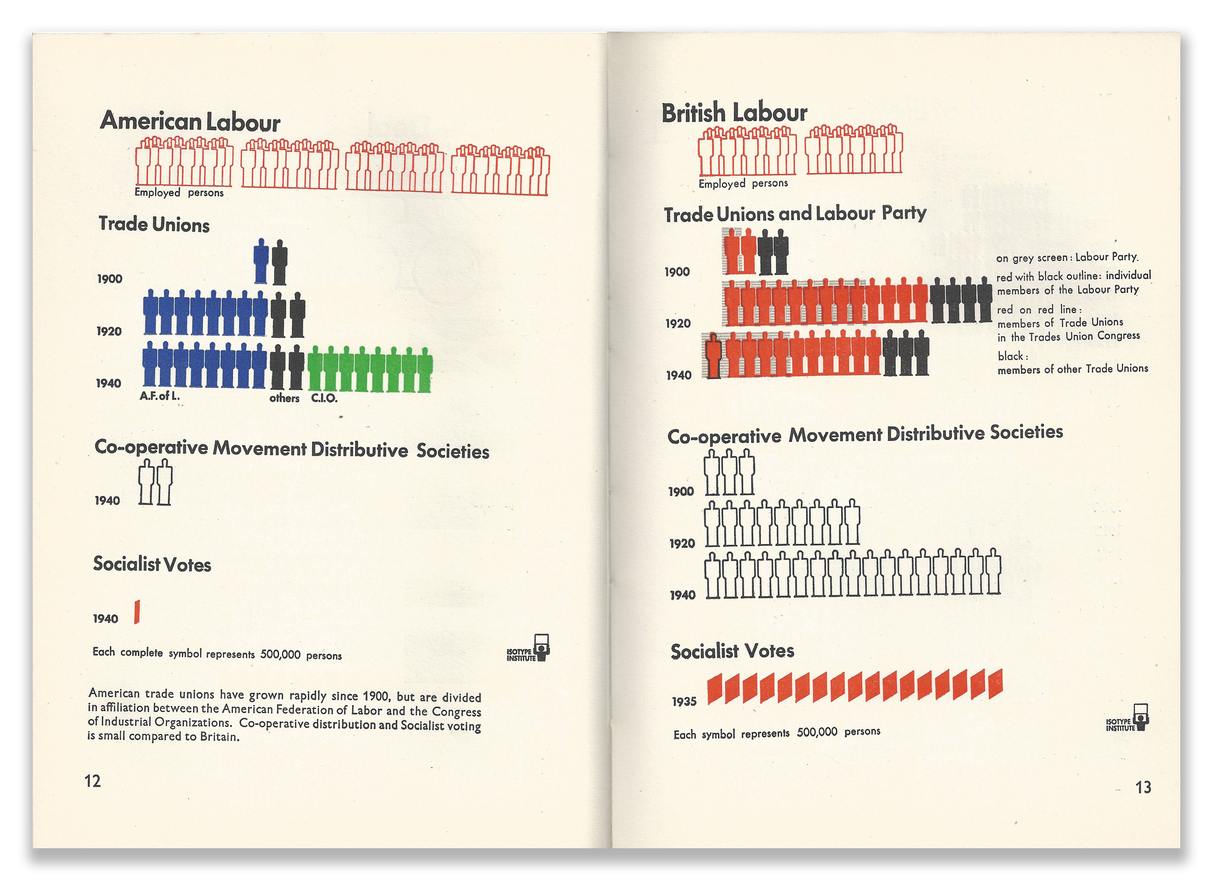 Isotype Infographics Page 12 Our Two Democracies At Work by K B Smellie