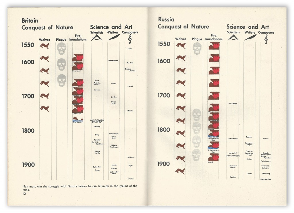 Isotype 13 Landsmen and Seamen by Maurice Lovell