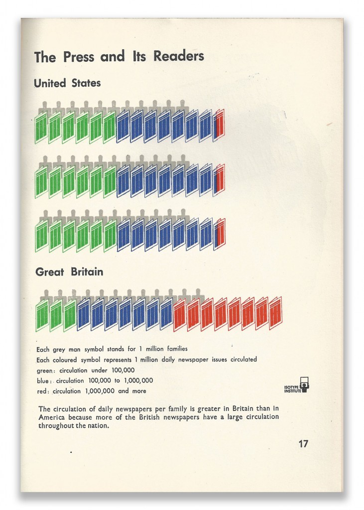 Isotype Infographics Page 17 Our Two Democracies At Work by K B Smellie