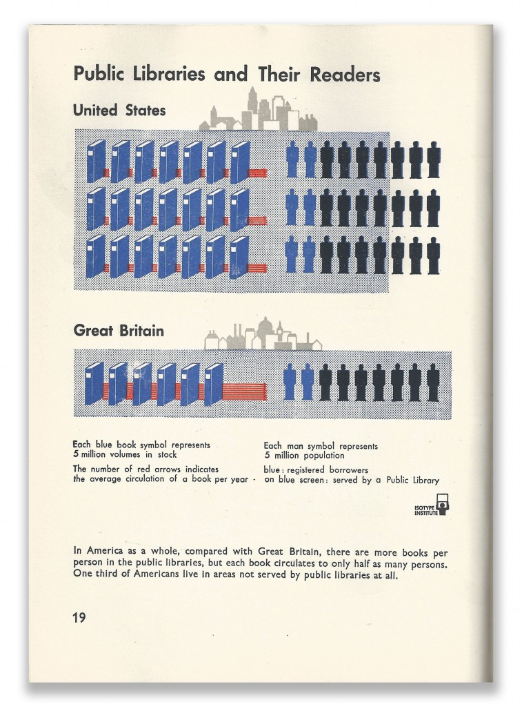 Isotype Infographics Page 19 Our Two Democracies At Work by K B Smellie