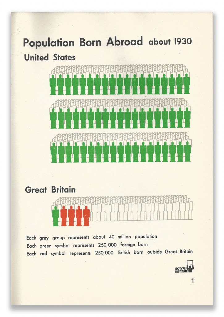 Isotype Page 1 Our Two Democracies At Work by K B Smellie