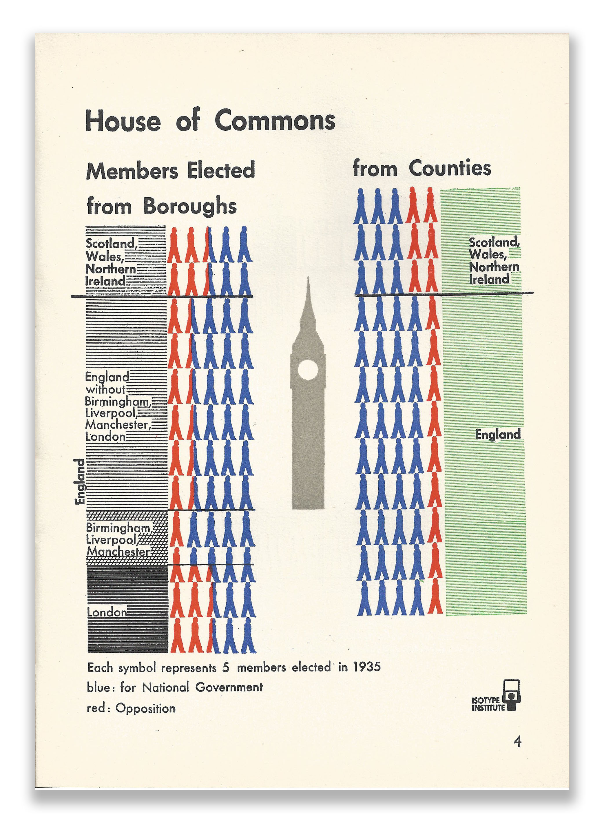 Isotype Infographics Page 4 Our Two Democracies At Work by K B Smellie
