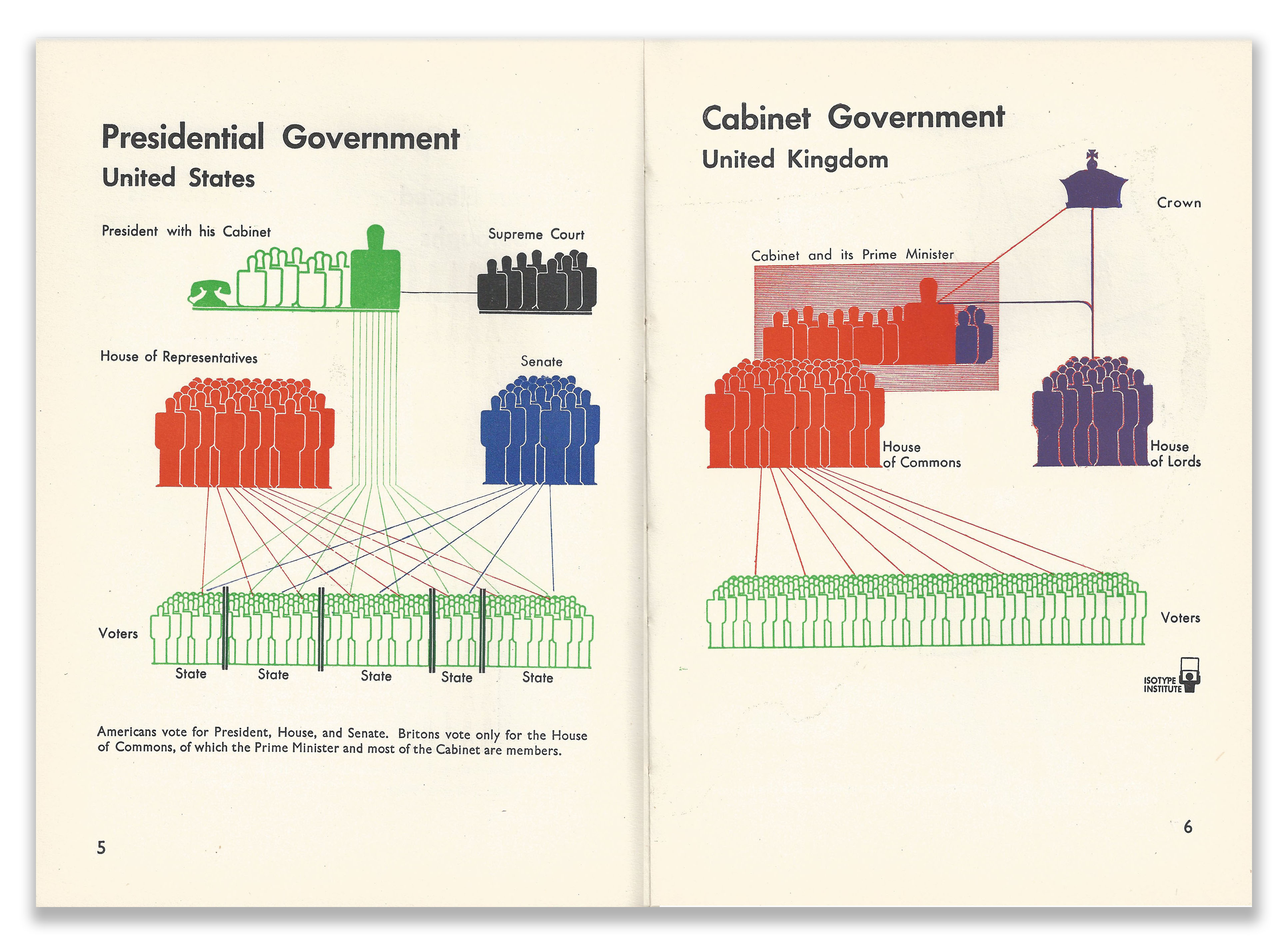 Isotype Infographics Pages 5, 6 Our Two Democracies At Work by K B Smellie