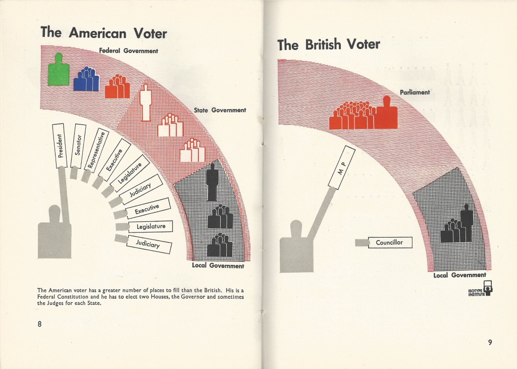 Isotype Infographics Pages 8, 9 Our Two Democracies At Work by K B Smellie