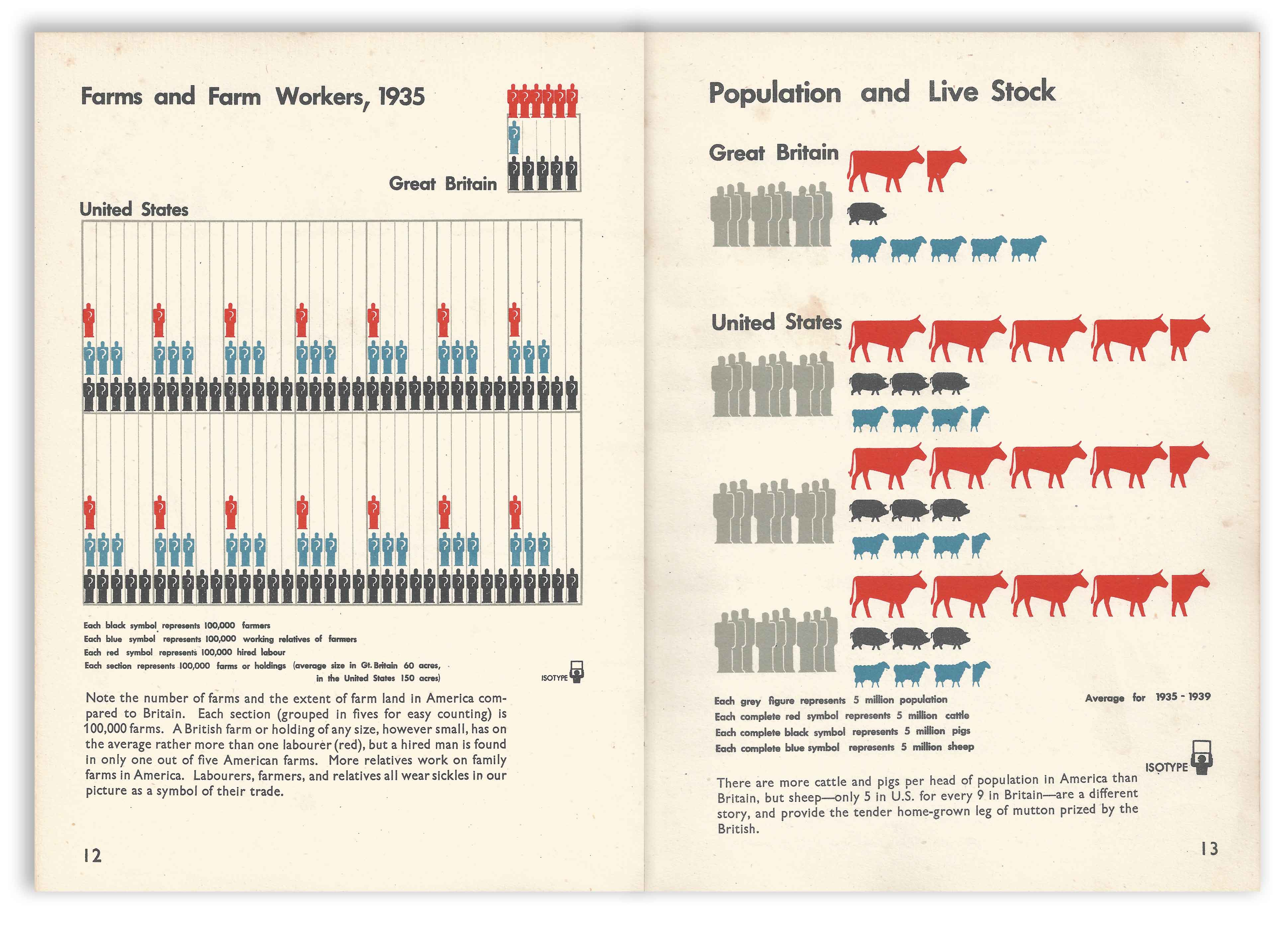 Isotype - Only An Ocean Between - Farms and Farm Workers