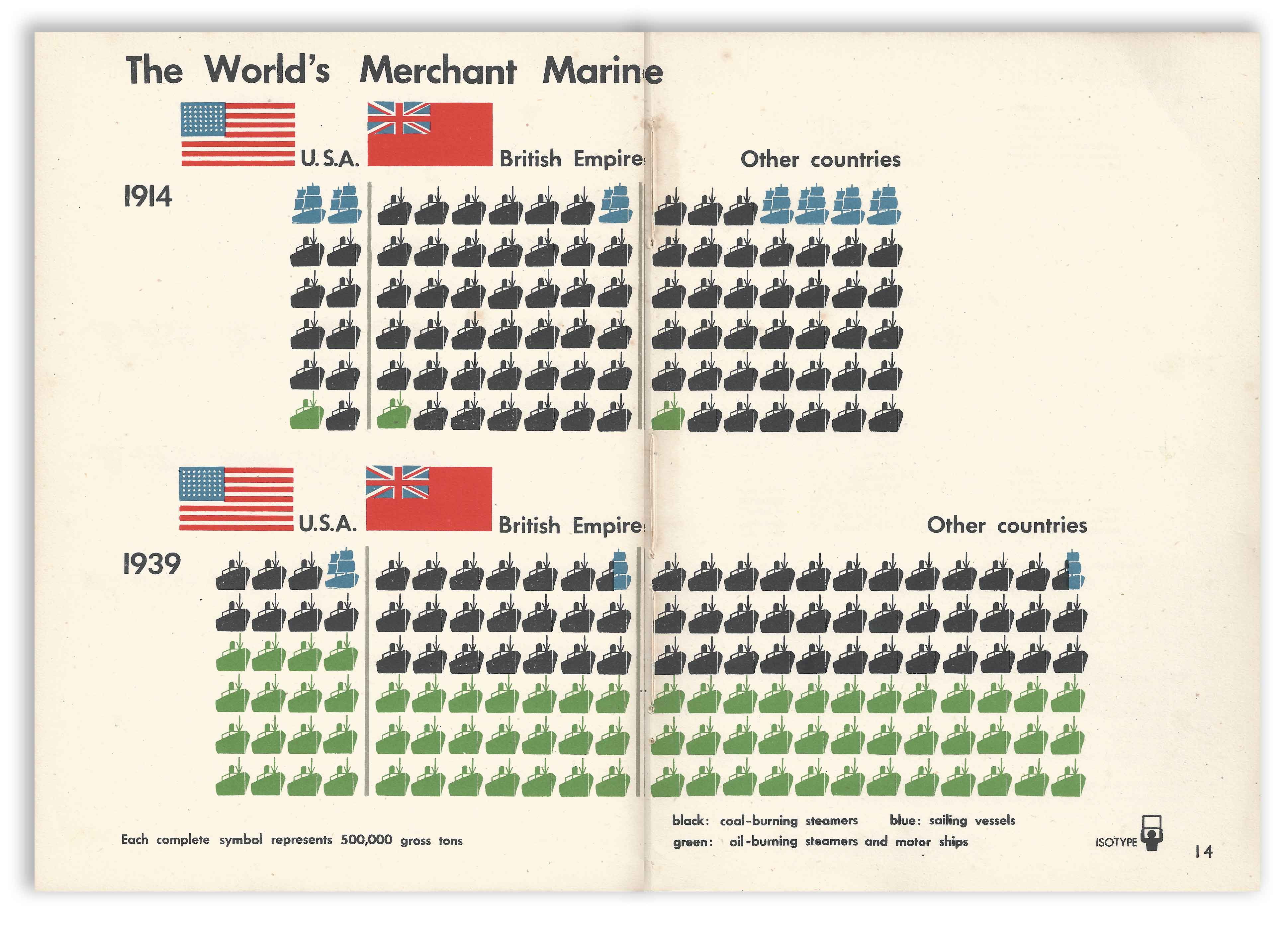 Isotype - Only An Ocean Between - The World's Merchant Marine