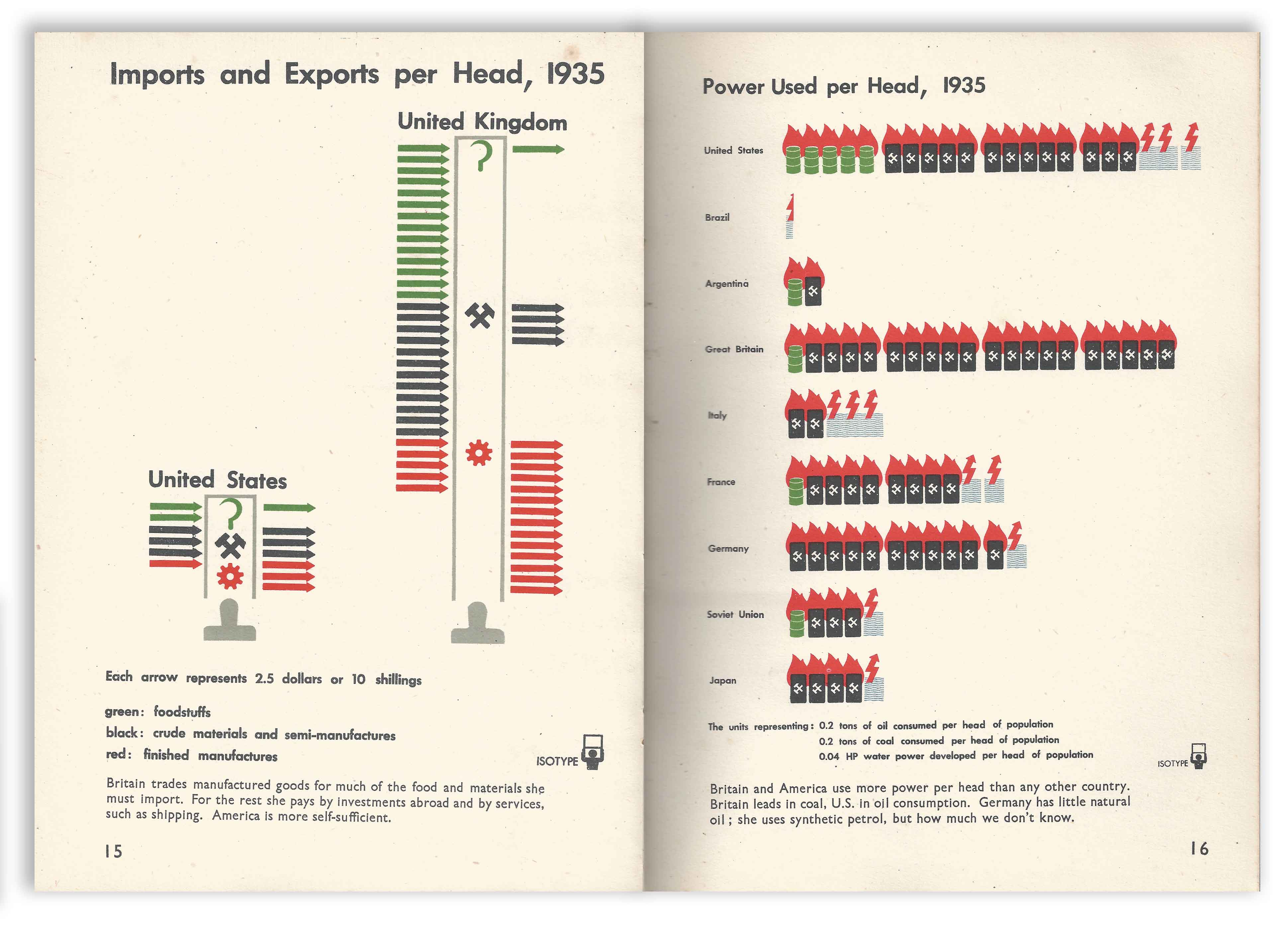 Isotype - Only An Ocean Between - Imports and Exports Per Head
